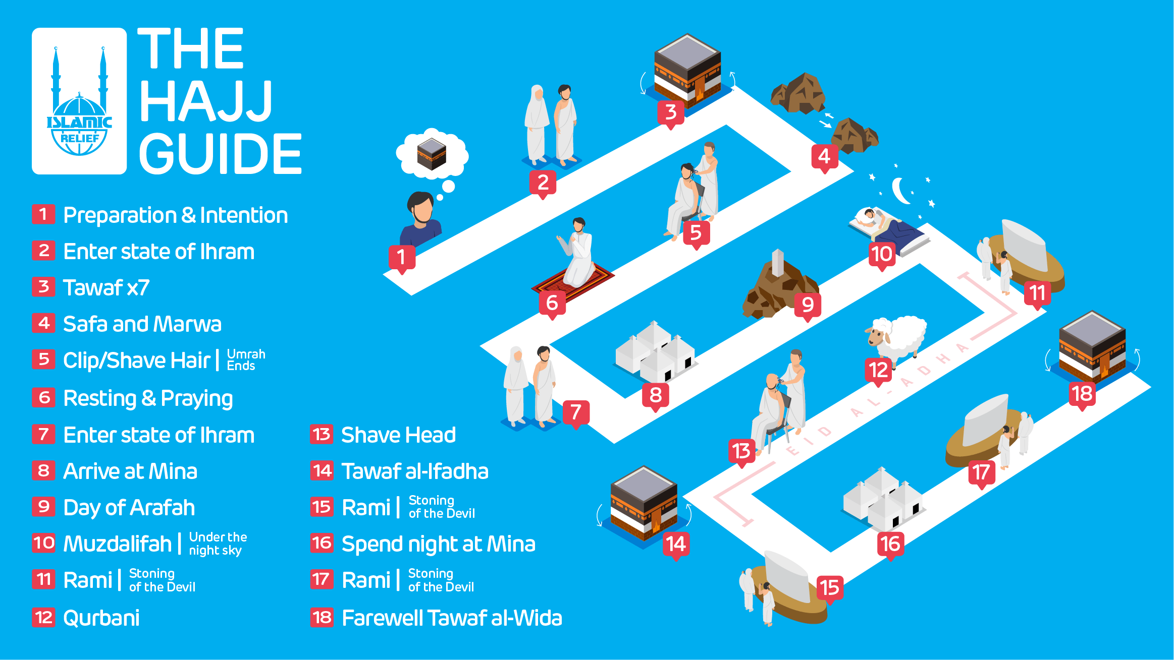 Hajj Guide infographic