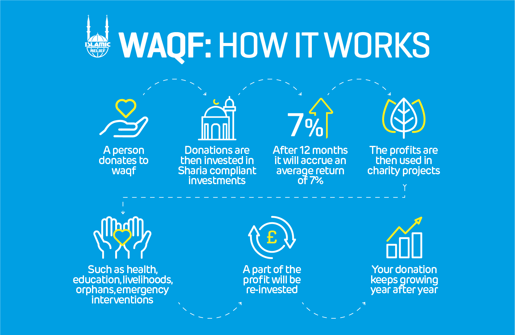 donate waqf shares